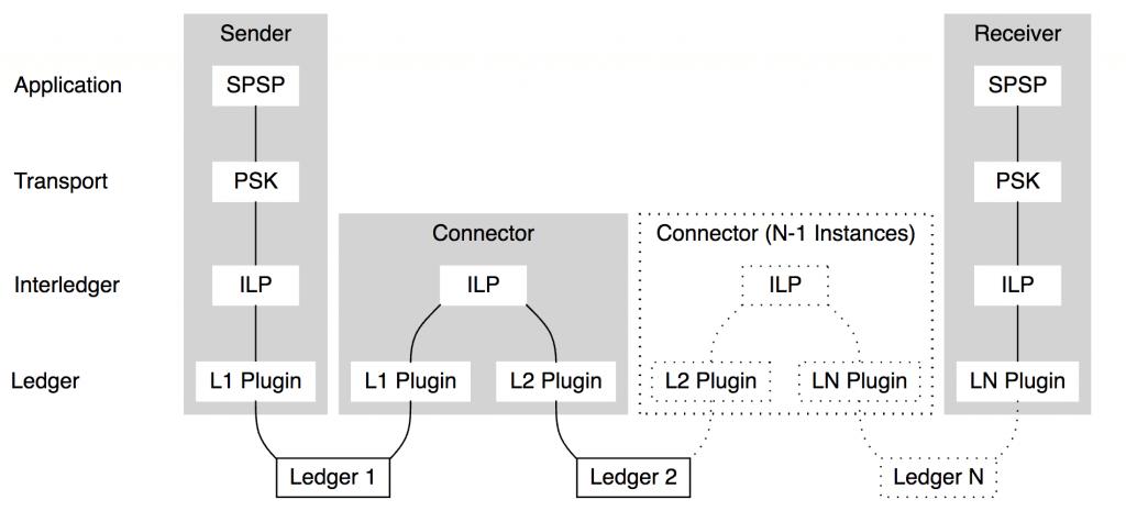Protocol suite xrp
