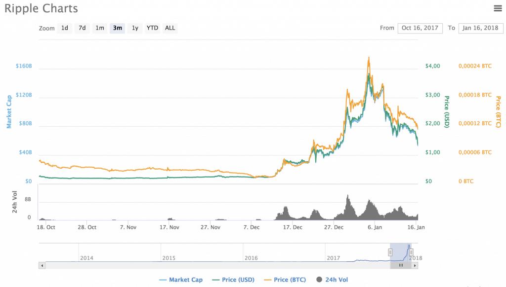 ripple tabell 2018