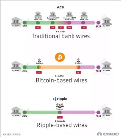 Ripple-transaksjoner