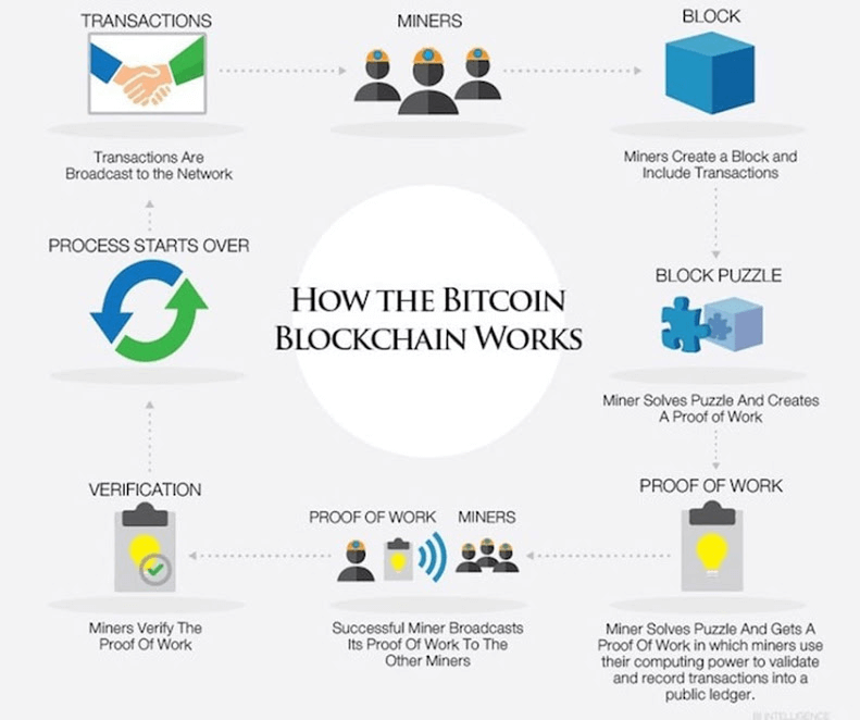 how the bitcoin blockchain works