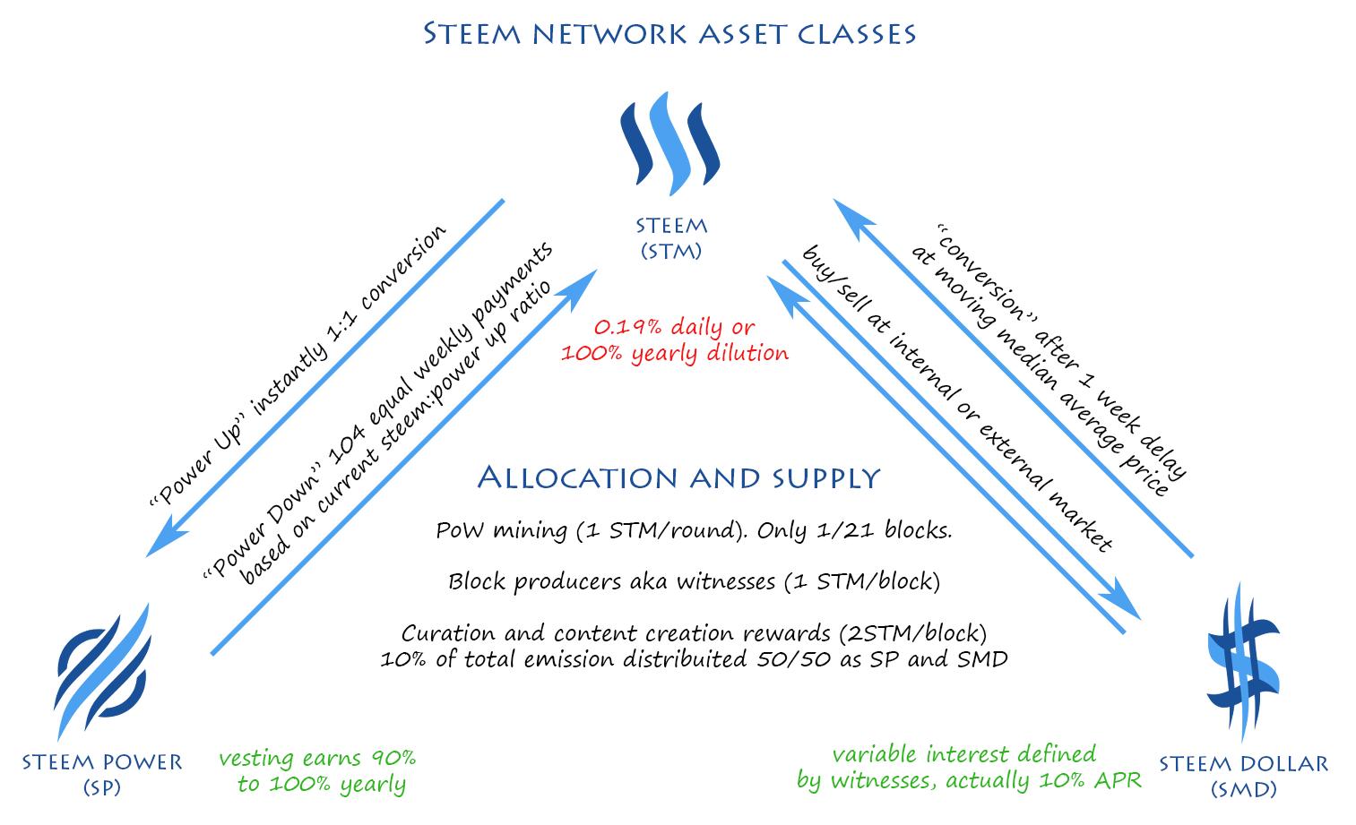 Steem network asset classes