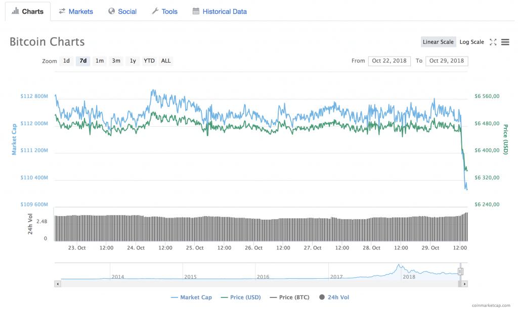 Bitcoin_7_dagers_graf