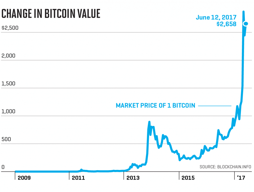 btc_value